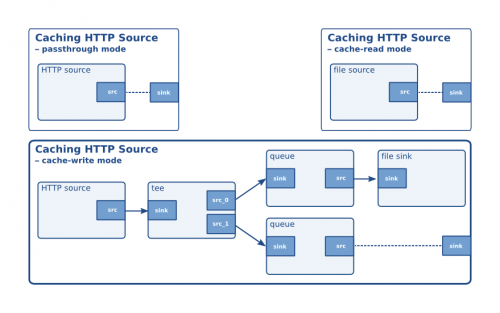 Caching HTTP Source