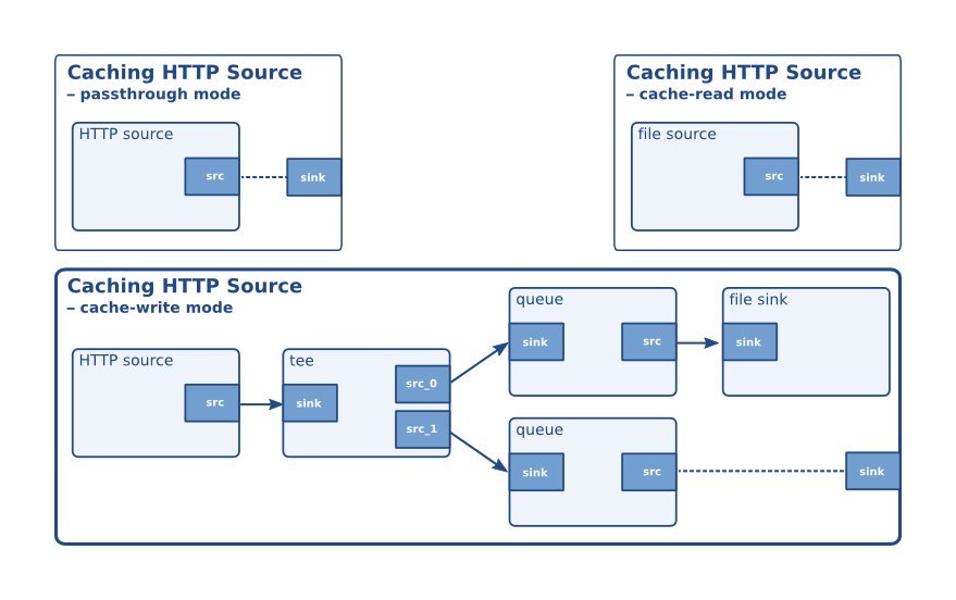 HTTP Adaptive Streaming with GStreamer – coaxion net – slomo's blog