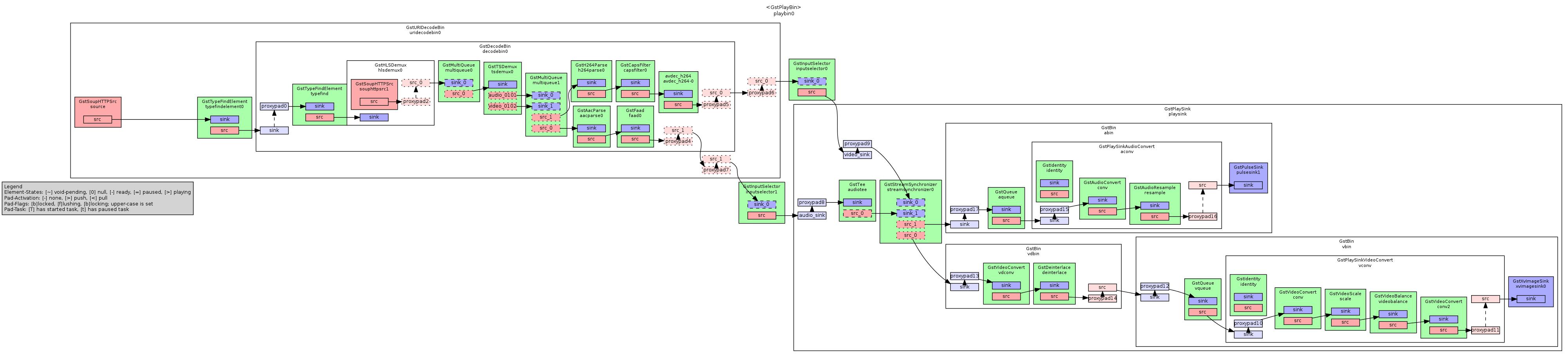 gstreamer – coaxion net – slomo's blog